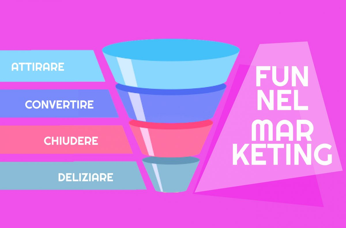 Risultati immagini per funnel marketing