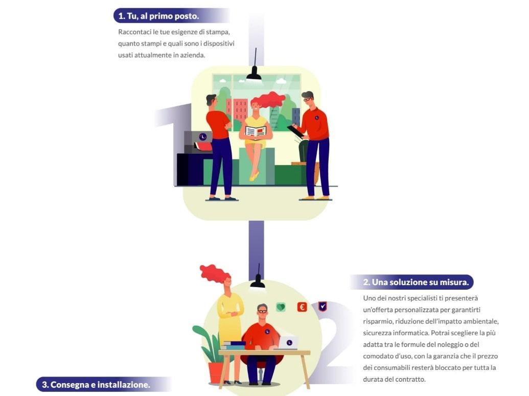 Infografica storia aziendale