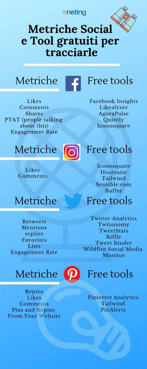 Infografica sui Social Media Tool by Neting