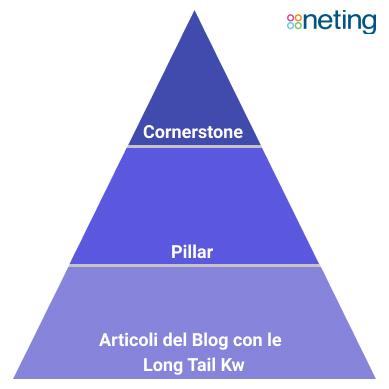 Cornerstone e Pillar: Come scriverli e strutturali