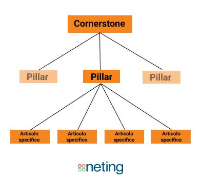 Cornerstone e Pillar: che struttura formano nel tuo Blog Struttura dei Blog post nel tuo Blog!