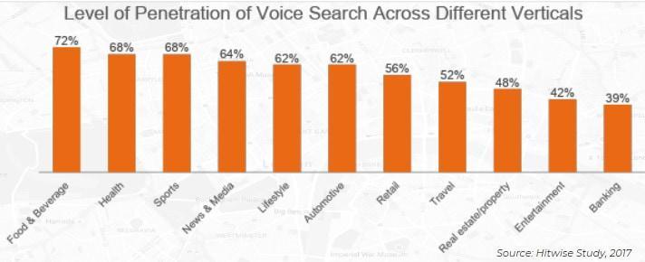 Grafico sul livello di penetrazione della ricerca vocale nei diversi settori