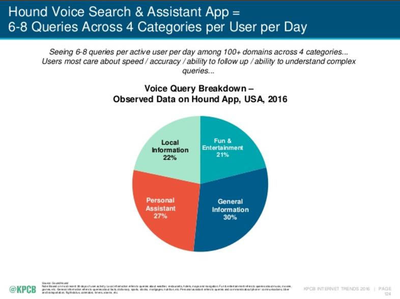 Grafico a torta sull'utilizzo della vocal search per ricerche di tipo locale