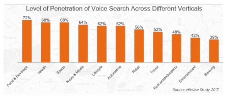 ricerche vocale per tipologia di settore