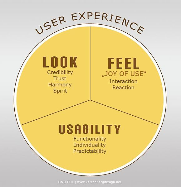 l'importanza di una buona user experience in un ecommerce