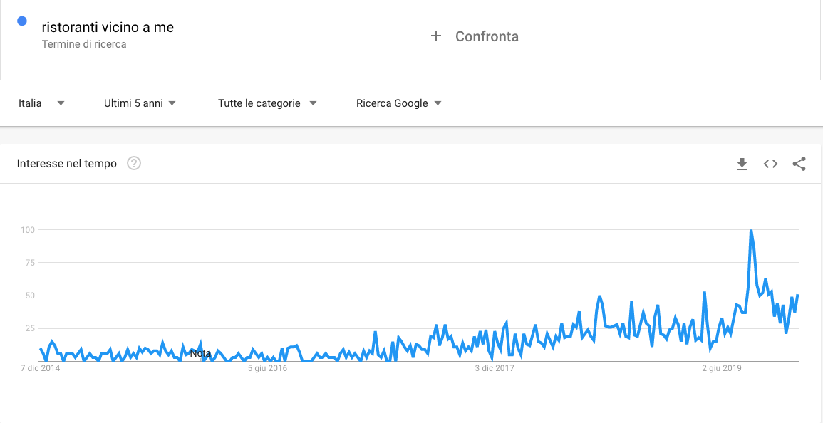 Google Trends Screenshot Ristoranti Local seo