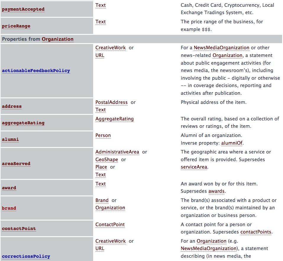 Schema.org gerarchizzazione proprietà e type