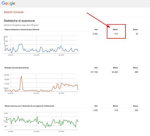 Statistiche Di Scansione Search Console